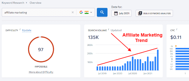 Affiliate marketing trend