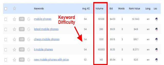 longtailpro keyword difficulty